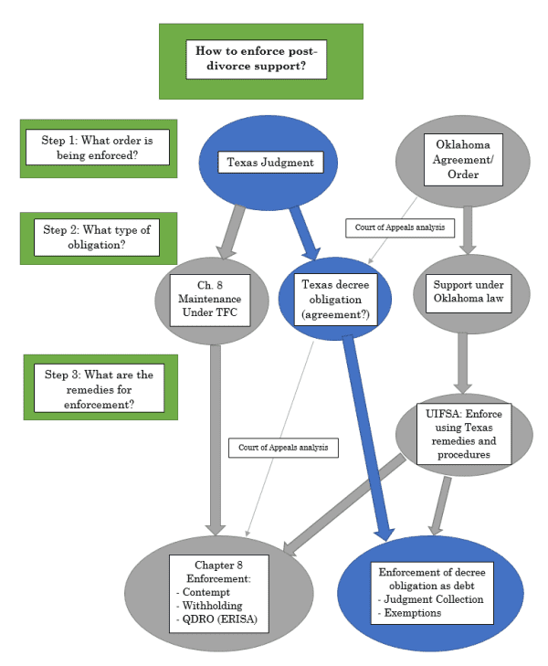 Flowchart illustrating how to enforce post-divorce support.